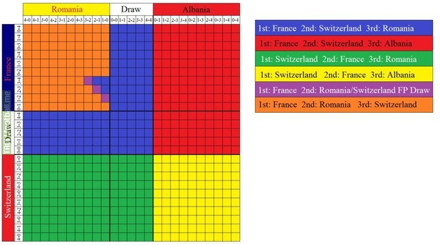 All Group Outcome Tables For The Euro 2016 Stage