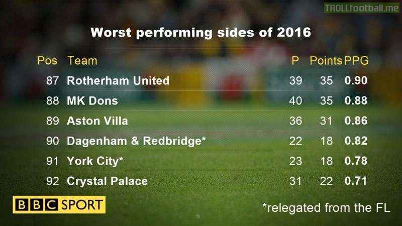 Worst performing teams of 2016 from England's top 4 leagues