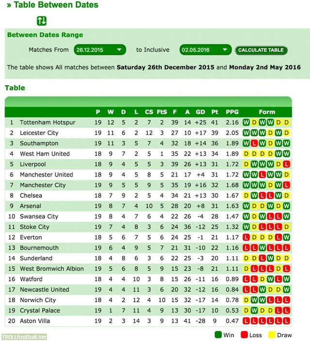 Premier league table since Boxing Day  - Soccer Memes - Goal91