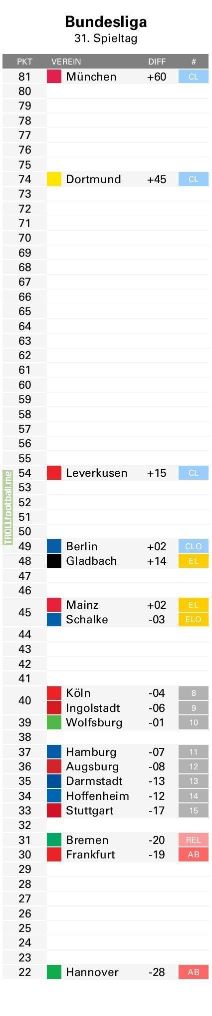 Bundesliga Points Table (Matchday 31) - Soccer Memes - Goal91