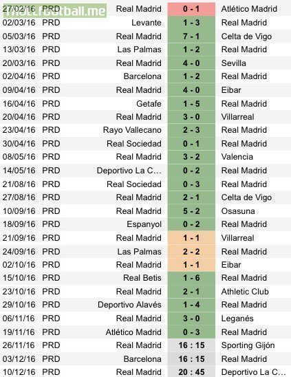 Real Madrid's league form since losing to Atletico back in February: 21 wins, 3 draws